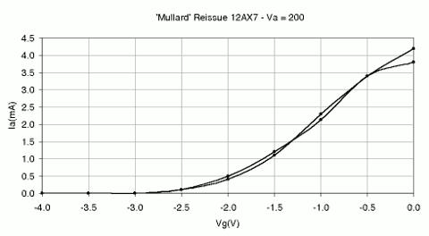 Mullard-'Reissue'-12AX7-Graph-2
