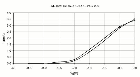 Mullard-'Reissue'-12AX7-Graph