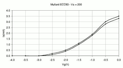 Mullard-ECC83-Graph