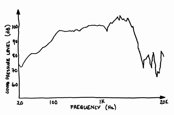 Loudspeaker frequency response plot