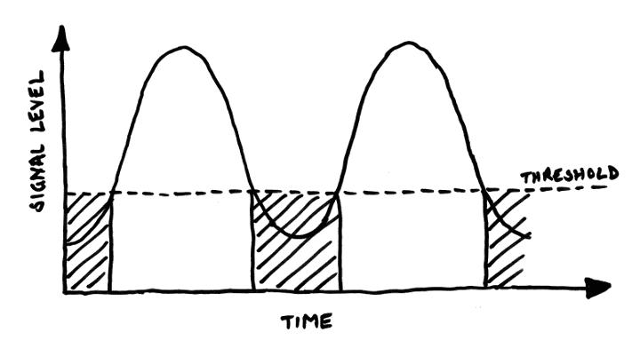 Principle of noise gates