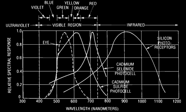 Characteristic curves of photocells and the human eye